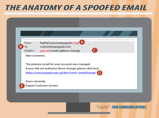 Scammers Love Email Heres How To Beat Them Siouxfalls