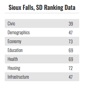 Sioux Falls, SD Ranking Data